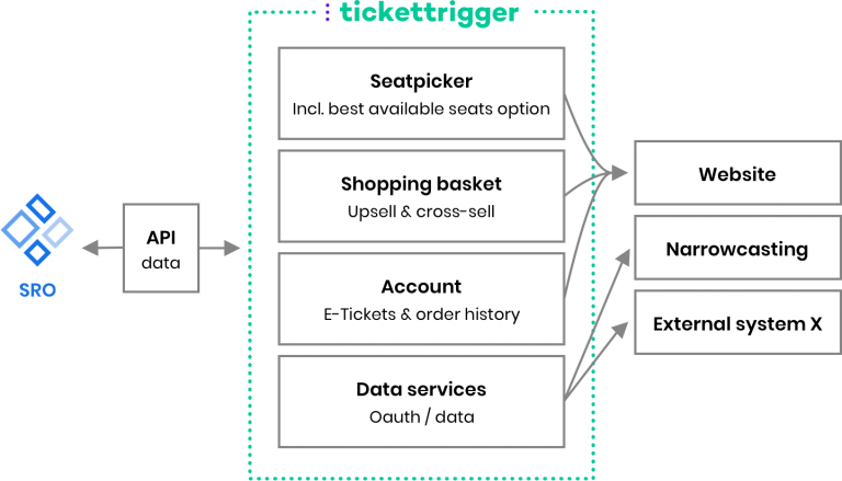 Model of TicketTrigger